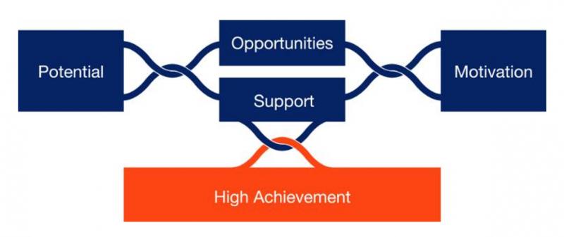 HPL framework